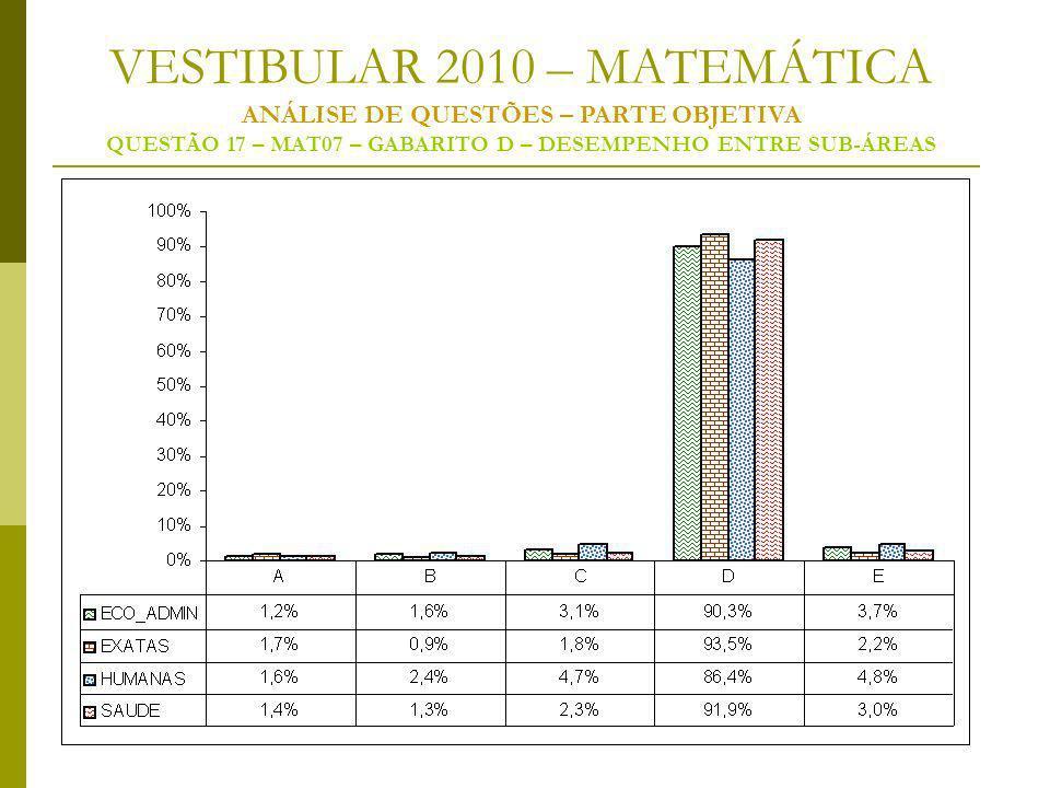 VESTIBULAR 2010 – MATEMÁTICA ANÁLISE DE QUESTÕES – PARTE OBJETIVA QUESTÃO 17 – MAT07 – GABARITO D – DESEMPENHO ENTRE SUB-ÁREAS