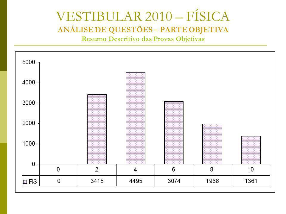 VESTIBULAR 2010 – FÍSICA ANÁLISE DE QUESTÕES – PARTE OBJETIVA Resumo Descritivo das Provas Objetivas