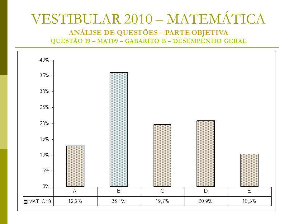 VESTIBULAR 2010 – MATEMÁTICA ANÁLISE DE QUESTÕES – PARTE OBJETIVA QUESTÃO 19 – MAT09 – GABARITO B – DESEMPENHO GERAL