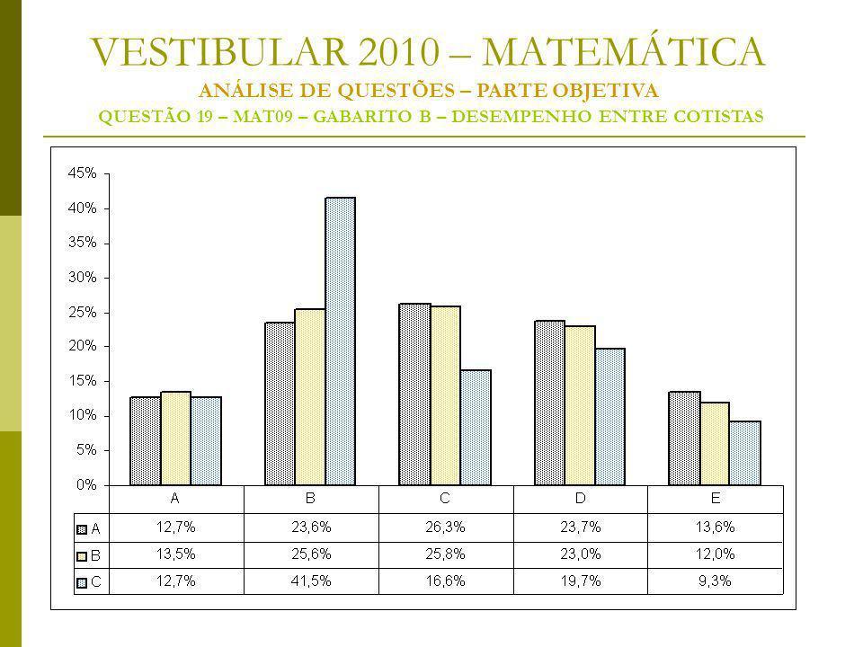 VESTIBULAR 2010 – MATEMÁTICA ANÁLISE DE QUESTÕES – PARTE OBJETIVA QUESTÃO 19 – MAT09 – GABARITO B – DESEMPENHO ENTRE COTISTAS