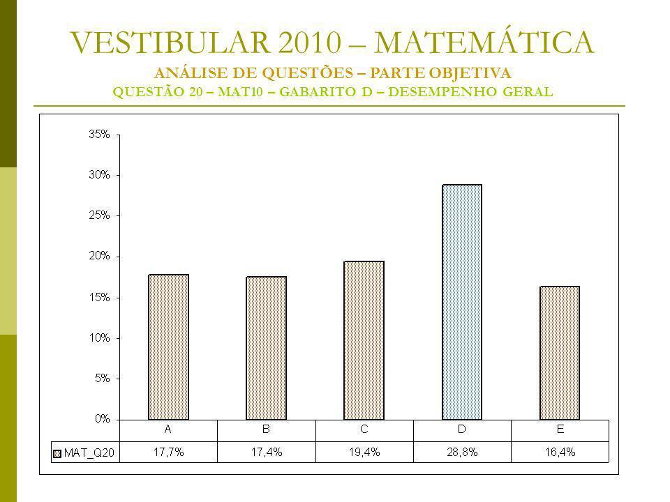 VESTIBULAR 2010 – MATEMÁTICA ANÁLISE DE QUESTÕES – PARTE OBJETIVA QUESTÃO 20 – MAT10 – GABARITO D – DESEMPENHO GERAL