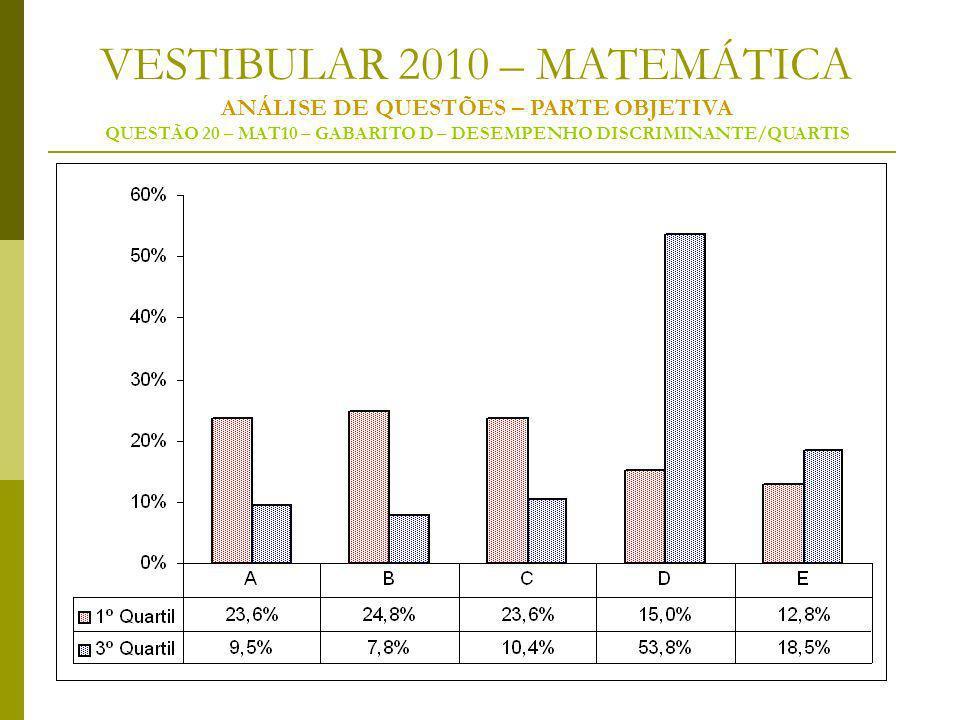 VESTIBULAR 2010 – MATEMÁTICA ANÁLISE DE QUESTÕES – PARTE OBJETIVA QUESTÃO 20 – MAT10 – GABARITO D – DESEMPENHO DISCRIMINANTE/QUARTIS