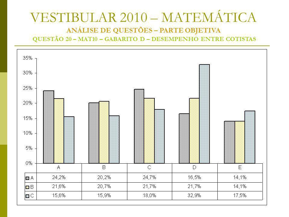 VESTIBULAR 2010 – MATEMÁTICA ANÁLISE DE QUESTÕES – PARTE OBJETIVA QUESTÃO 20 – MAT10 – GABARITO D – DESEMPENHO ENTRE COTISTAS