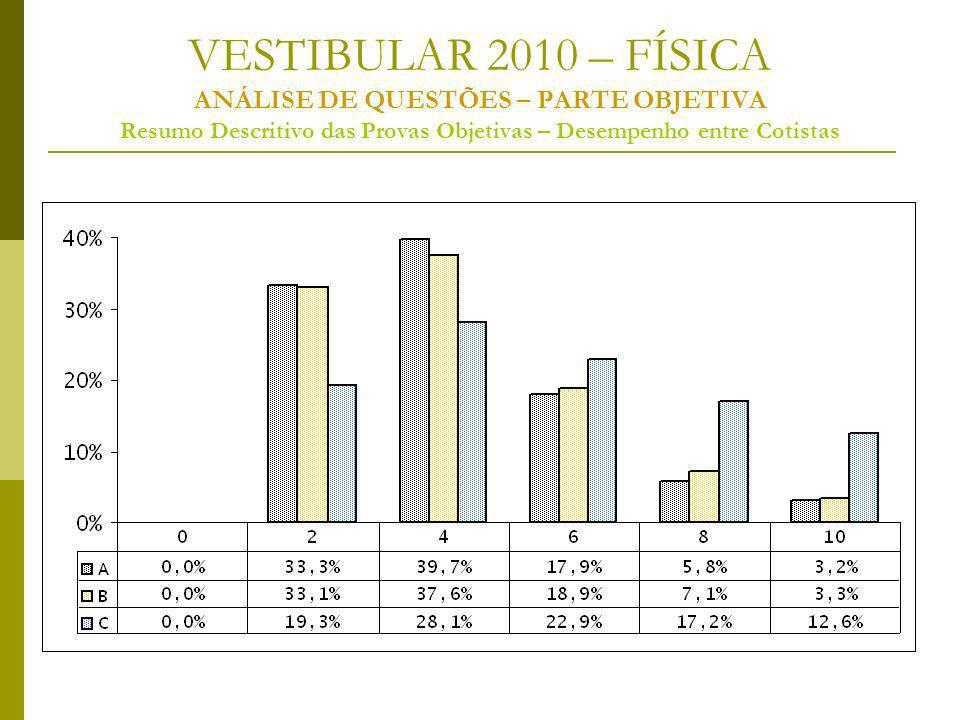 VESTIBULAR 2010 – FÍSICA ANÁLISE DE QUESTÕES – PARTE OBJETIVA Resumo Descritivo das Provas Objetivas – Desempenho entre Cotistas