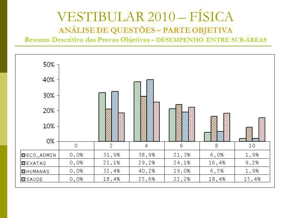 VESTIBULAR 2010 – FÍSICA ANÁLISE DE QUESTÕES – PARTE OBJETIVA Resumo Descritivo das Provas Objetivas – DESEMPENHO ENTRE SUB-ÁREAS