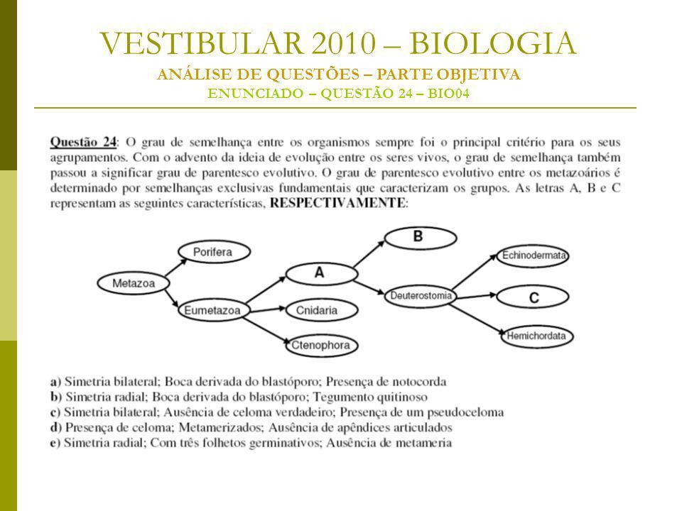 VESTIBULAR 2010 – BIOLOGIA ANÁLISE DE QUESTÕES – PARTE OBJETIVA ENUNCIADO – QUESTÃO 24 – BIO04