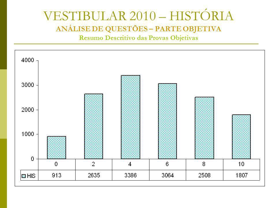 VESTIBULAR 2010 – HISTÓRIA ANÁLISE DE QUESTÕES – PARTE OBJETIVA Resumo Descritivo das Provas Objetivas