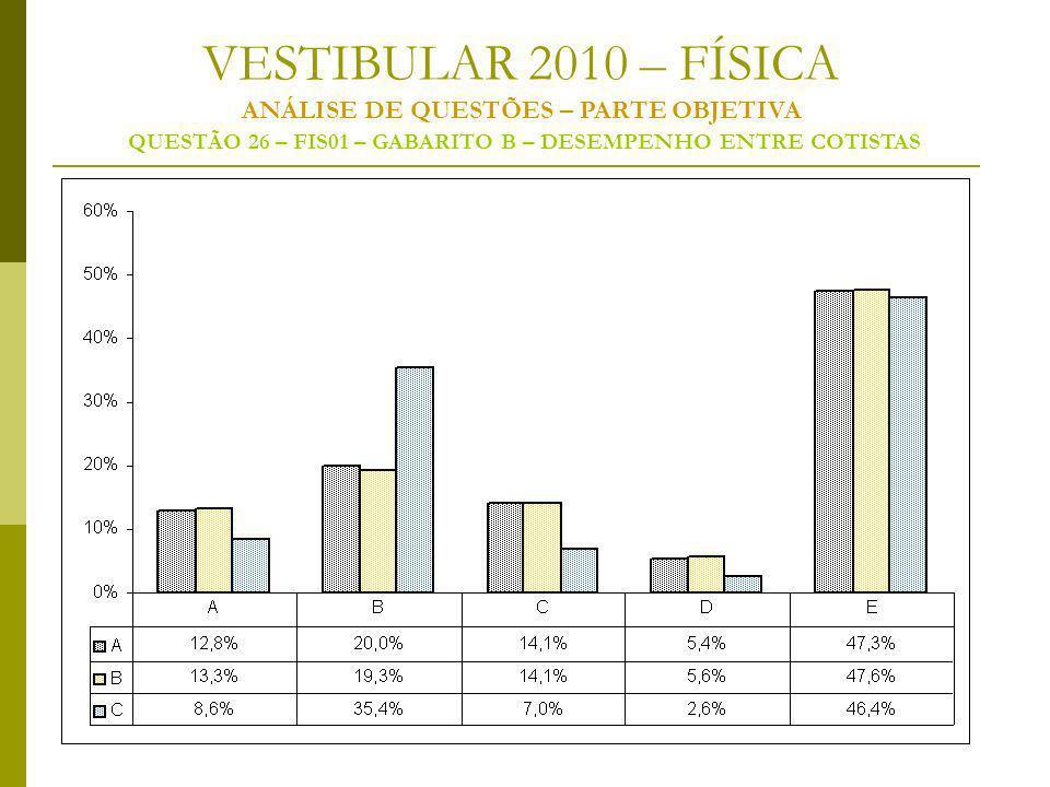 VESTIBULAR 2010 – FÍSICA ANÁLISE DE QUESTÕES – PARTE OBJETIVA QUESTÃO 26 – FIS01 – GABARITO B – DESEMPENHO ENTRE COTISTAS