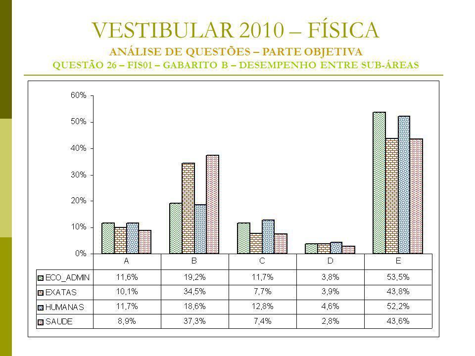 VESTIBULAR 2010 – FÍSICA ANÁLISE DE QUESTÕES – PARTE OBJETIVA QUESTÃO 26 – FIS01 – GABARITO B – DESEMPENHO ENTRE SUB-ÁREAS