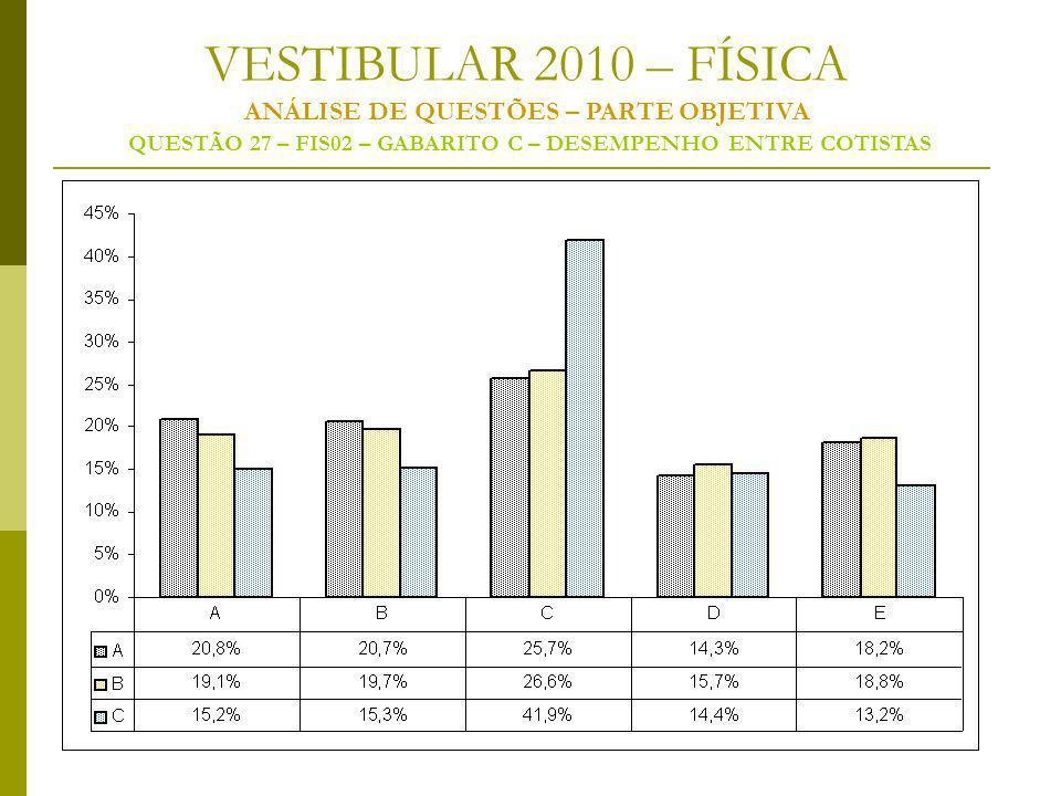VESTIBULAR 2010 – FÍSICA ANÁLISE DE QUESTÕES – PARTE OBJETIVA QUESTÃO 27 – FIS02 – GABARITO C – DESEMPENHO ENTRE COTISTAS