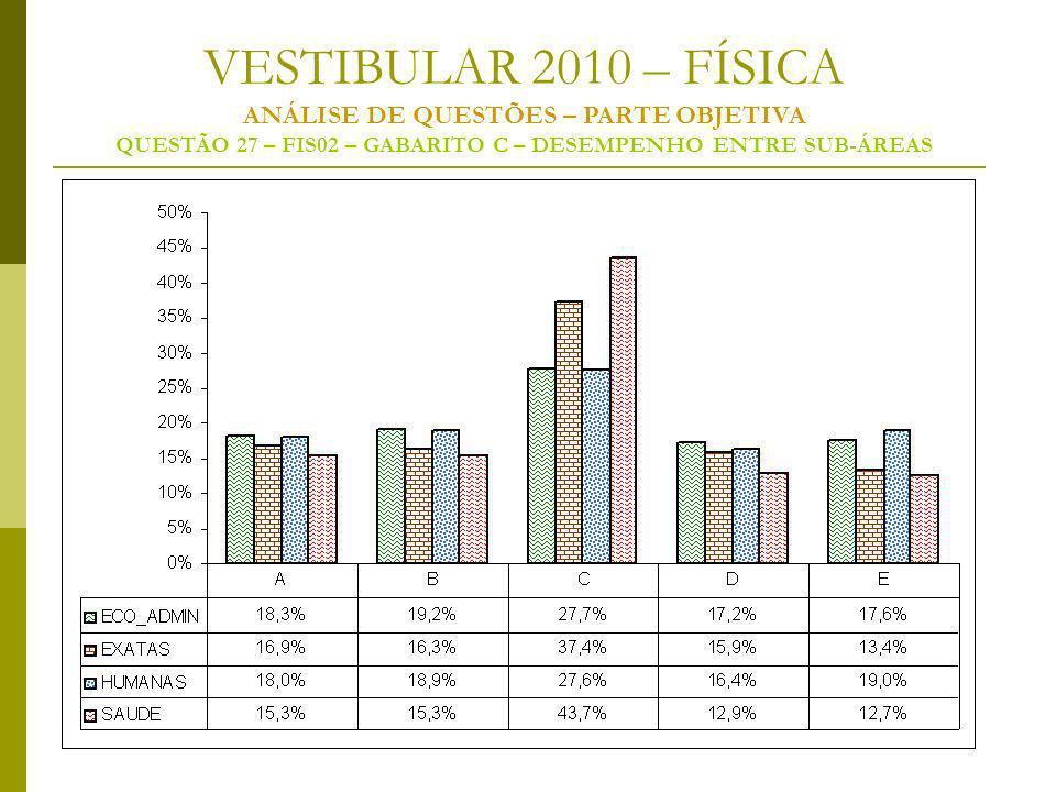 VESTIBULAR 2010 – FÍSICA ANÁLISE DE QUESTÕES – PARTE OBJETIVA QUESTÃO 27 – FIS02 – GABARITO C – DESEMPENHO ENTRE SUB-ÁREAS