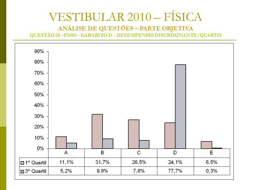 VESTIBULAR 2010 – FÍSICA ANÁLISE DE QUESTÕES – PARTE OBJETIVA QUESTÃO 28 –FIS03 – GABARITO D – DESEMPENHO DISCRIMINANTE/QUARTIS