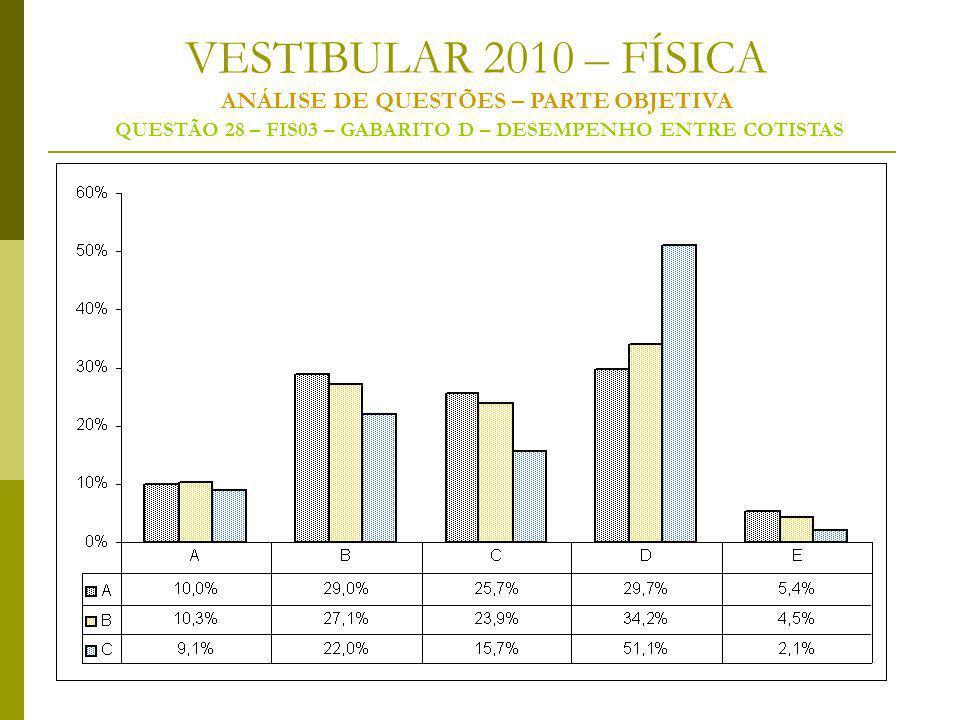 VESTIBULAR 2010 – FÍSICA ANÁLISE DE QUESTÕES – PARTE OBJETIVA QUESTÃO 28 – FIS03 – GABARITO D – DESEMPENHO ENTRE COTISTAS