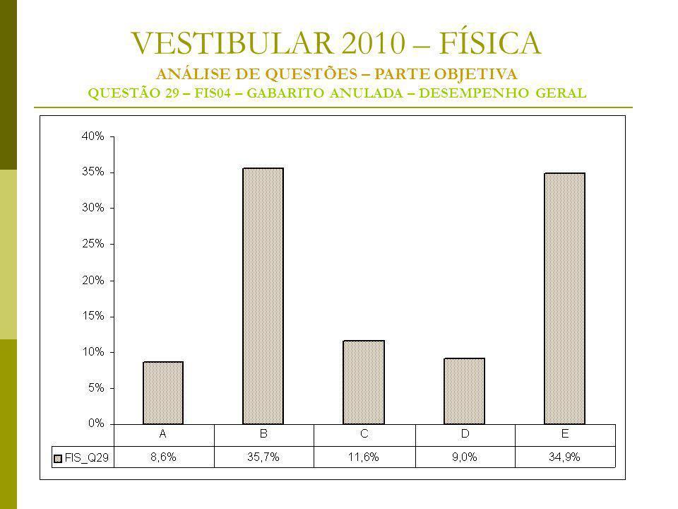 VESTIBULAR 2010 – FÍSICA ANÁLISE DE QUESTÕES – PARTE OBJETIVA QUESTÃO 29 – FIS04 – GABARITO ANULADA – DESEMPENHO GERAL