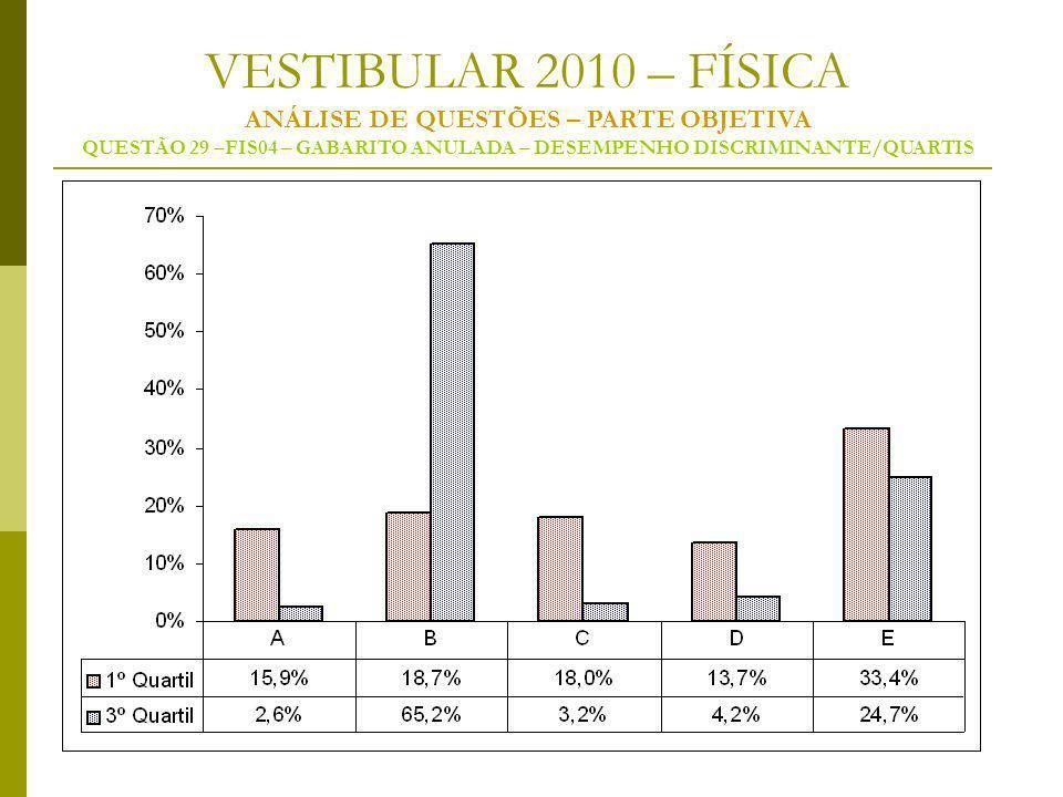 VESTIBULAR 2010 – FÍSICA ANÁLISE DE QUESTÕES – PARTE OBJETIVA QUESTÃO 29 –FIS04 – GABARITO ANULADA – DESEMPENHO DISCRIMINANTE/QUARTIS