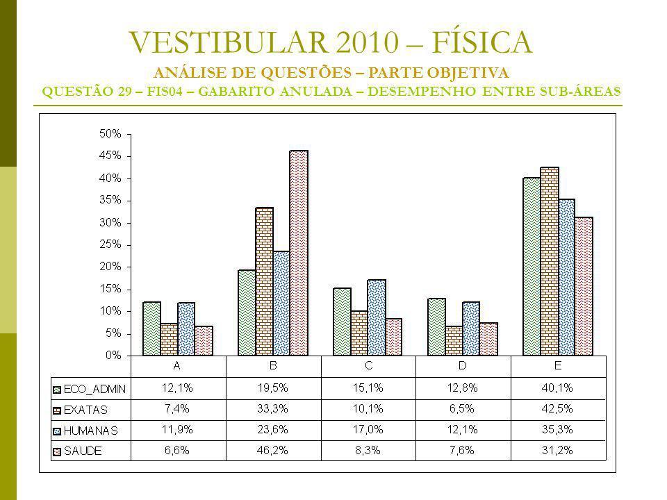 VESTIBULAR 2010 – FÍSICA ANÁLISE DE QUESTÕES – PARTE OBJETIVA QUESTÃO 29 – FIS04 – GABARITO ANULADA – DESEMPENHO ENTRE SUB-ÁREAS