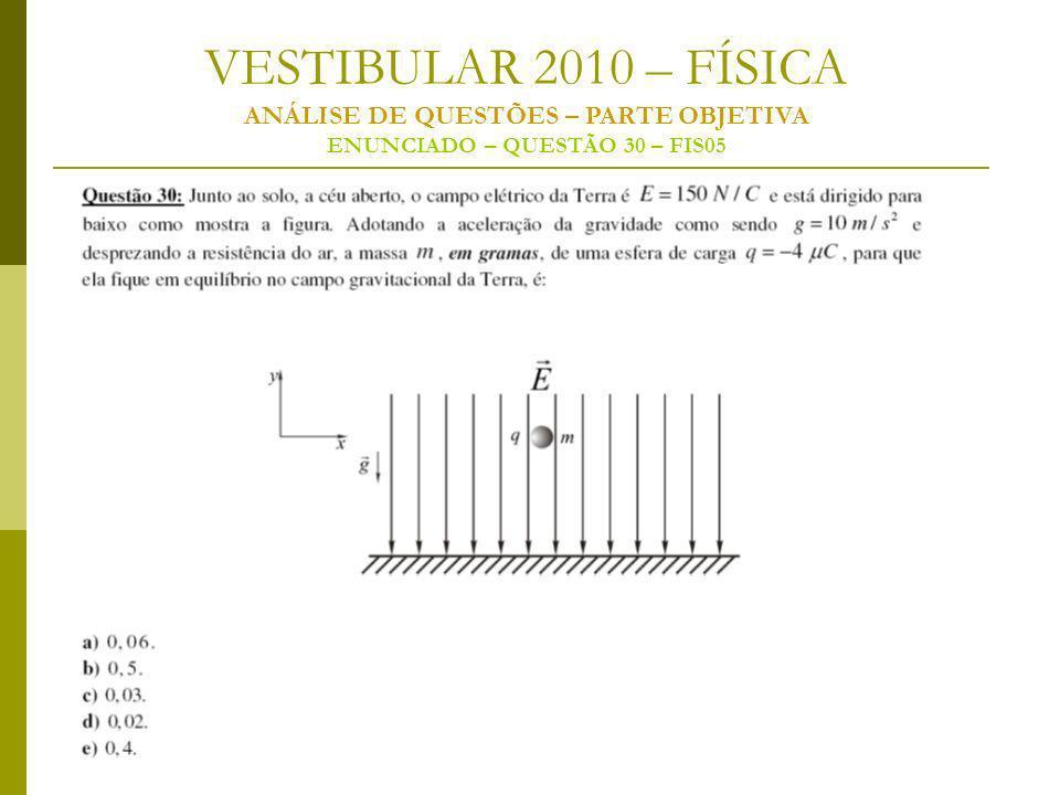 VESTIBULAR 2010 – FÍSICA ANÁLISE DE QUESTÕES – PARTE OBJETIVA ENUNCIADO – QUESTÃO 30 – FIS05