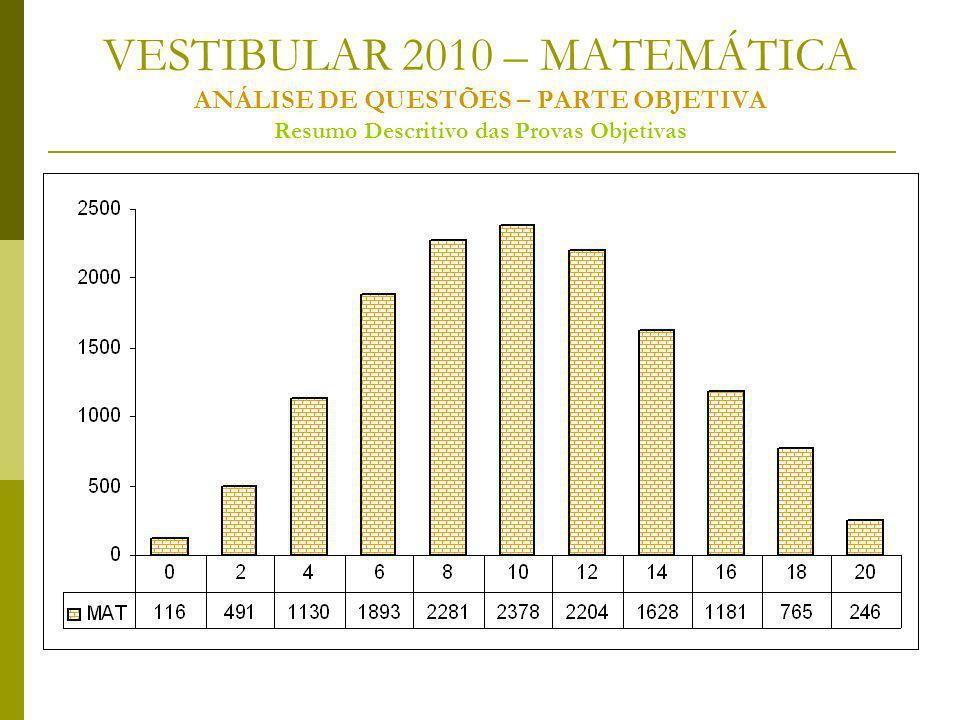 VESTIBULAR 2010 – MATEMÁTICA ANÁLISE DE QUESTÕES – PARTE OBJETIVA Resumo Descritivo das Provas Objetivas