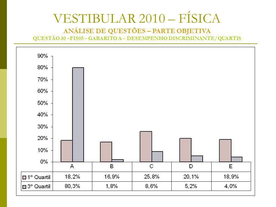 VESTIBULAR 2010 – FÍSICA ANÁLISE DE QUESTÕES – PARTE OBJETIVA QUESTÃO 30 –FIS05 – GABARITO A – DESEMPENHO DISCRIMINANTE/QUARTIS