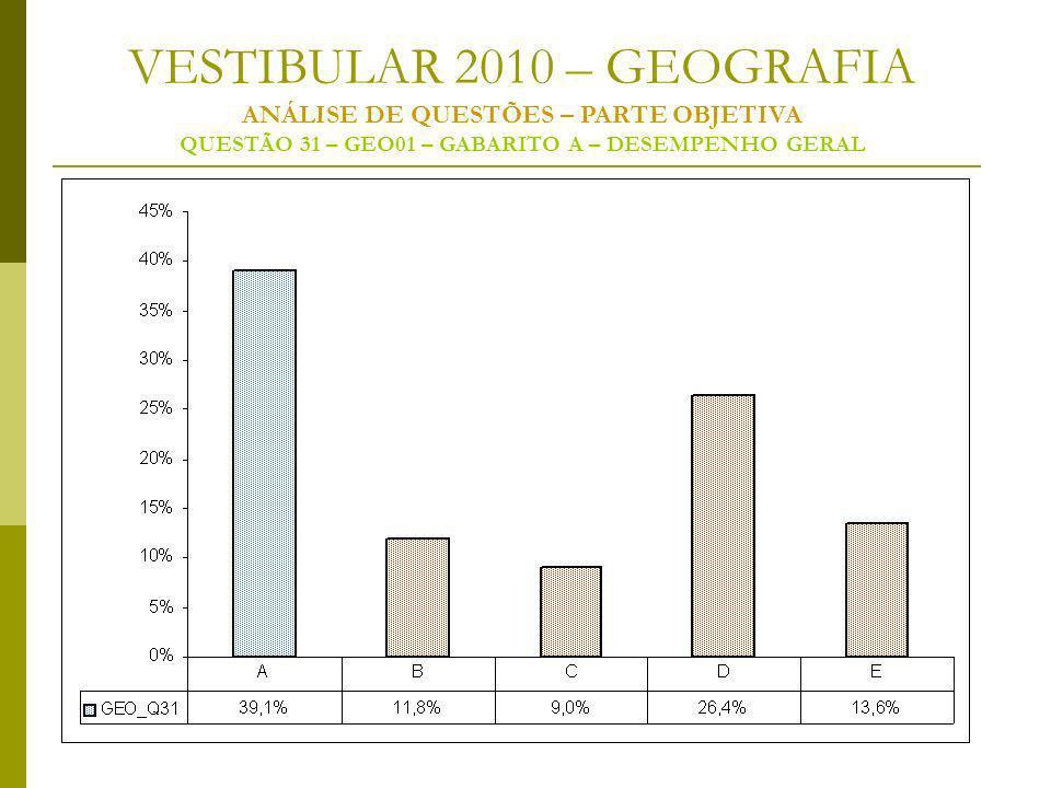 VESTIBULAR 2010 – GEOGRAFIA ANÁLISE DE QUESTÕES – PARTE OBJETIVA QUESTÃO 31 – GEO01 – GABARITO A – DESEMPENHO GERAL