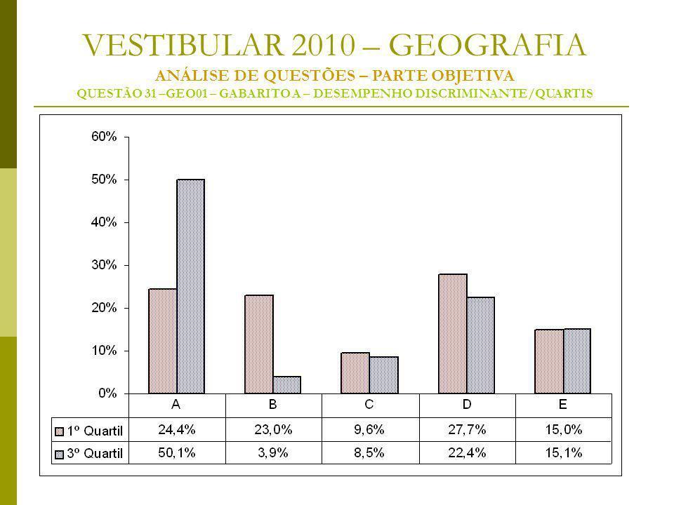 VESTIBULAR 2010 – GEOGRAFIA ANÁLISE DE QUESTÕES – PARTE OBJETIVA QUESTÃO 31 –GEO01 – GABARITO A – DESEMPENHO DISCRIMINANTE/QUARTIS