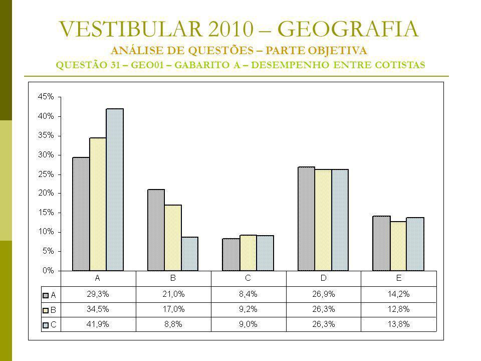 VESTIBULAR 2010 – GEOGRAFIA ANÁLISE DE QUESTÕES – PARTE OBJETIVA QUESTÃO 31 – GEO01 – GABARITO A – DESEMPENHO ENTRE COTISTAS