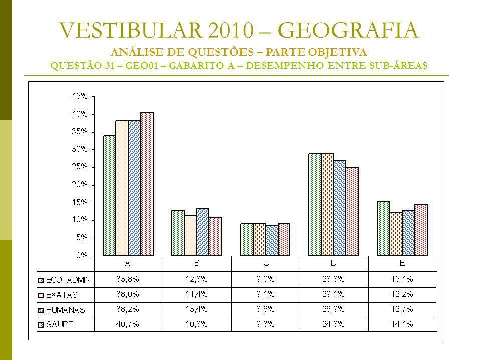VESTIBULAR 2010 – GEOGRAFIA ANÁLISE DE QUESTÕES – PARTE OBJETIVA QUESTÃO 31 – GEO01 – GABARITO A – DESEMPENHO ENTRE SUB-ÁREAS