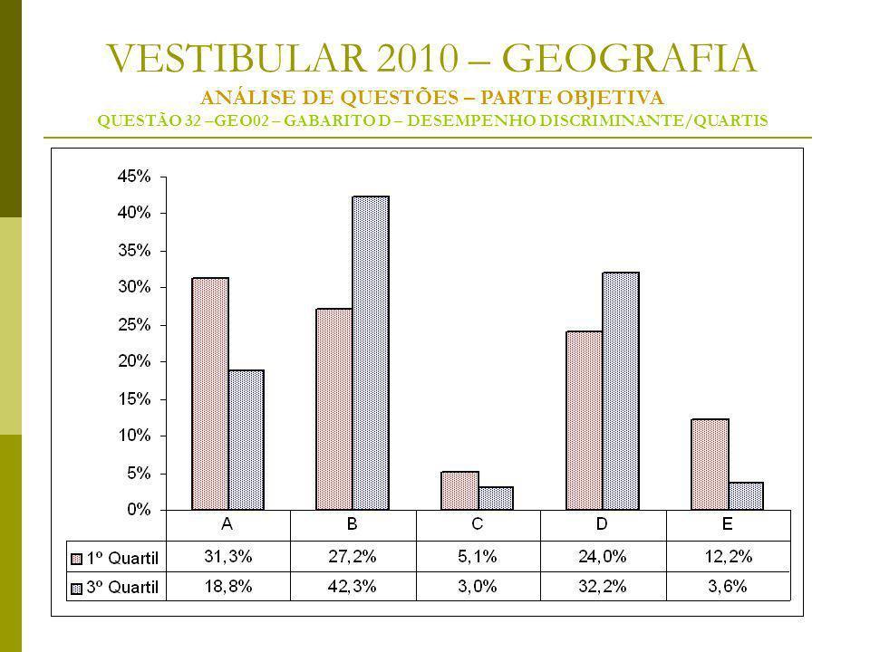 VESTIBULAR 2010 – GEOGRAFIA ANÁLISE DE QUESTÕES – PARTE OBJETIVA QUESTÃO 32 –GEO02 – GABARITO D – DESEMPENHO DISCRIMINANTE/QUARTIS