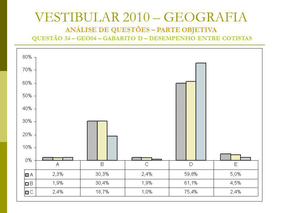 VESTIBULAR 2010 – GEOGRAFIA ANÁLISE DE QUESTÕES – PARTE OBJETIVA QUESTÃO 34 – GEO04 – GABARITO D – DESEMPENHO ENTRE COTISTAS