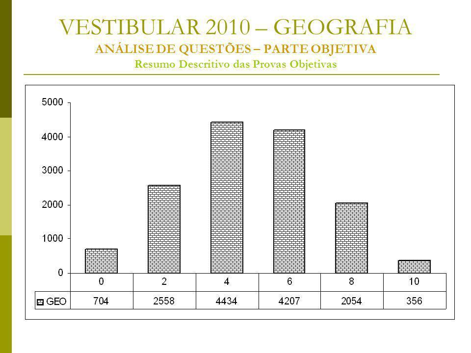 VESTIBULAR 2010 – GEOGRAFIA ANÁLISE DE QUESTÕES – PARTE OBJETIVA Resumo Descritivo das Provas Objetivas