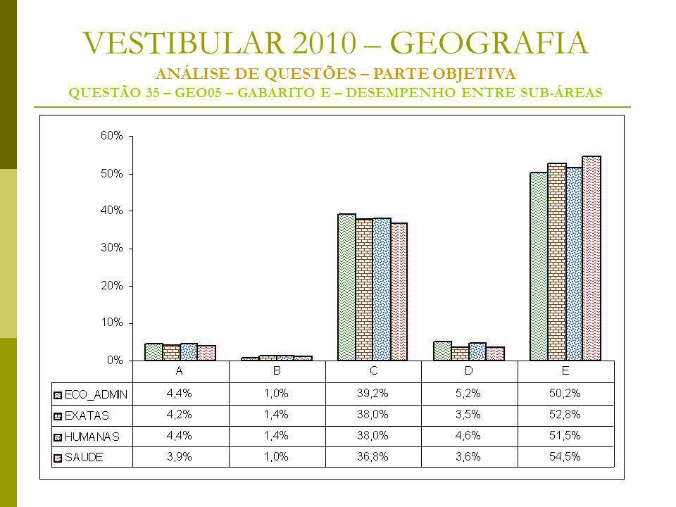 VESTIBULAR 2010 – GEOGRAFIA ANÁLISE DE QUESTÕES – PARTE OBJETIVA QUESTÃO 35 – GEO05 – GABARITO E – DESEMPENHO ENTRE SUB-ÁREAS