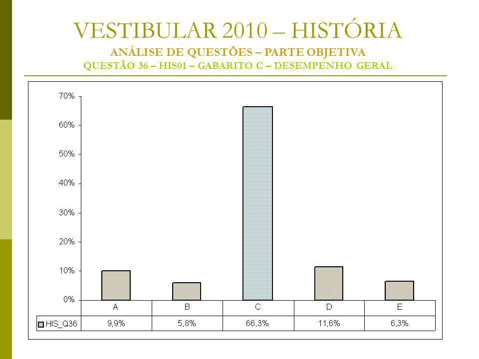 VESTIBULAR 2010 – HISTÓRIA ANÁLISE DE QUESTÕES – PARTE OBJETIVA QUESTÃO 36 – HIS01 – GABARITO C – DESEMPENHO GERAL