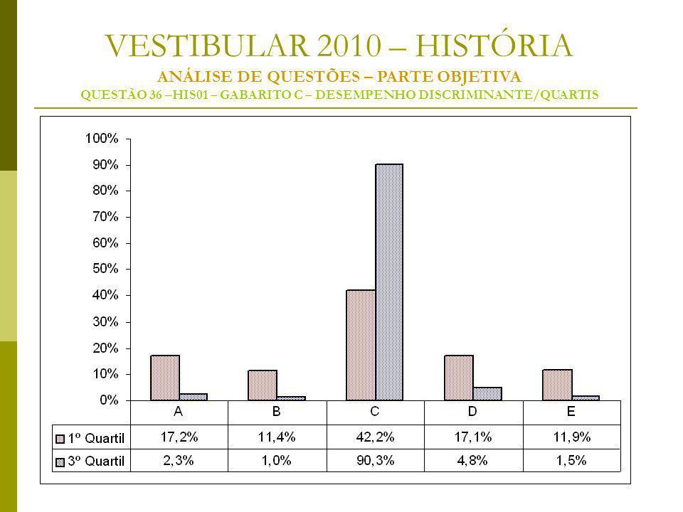 VESTIBULAR 2010 – HISTÓRIA ANÁLISE DE QUESTÕES – PARTE OBJETIVA QUESTÃO 36 –HIS01 – GABARITO C – DESEMPENHO DISCRIMINANTE/QUARTIS