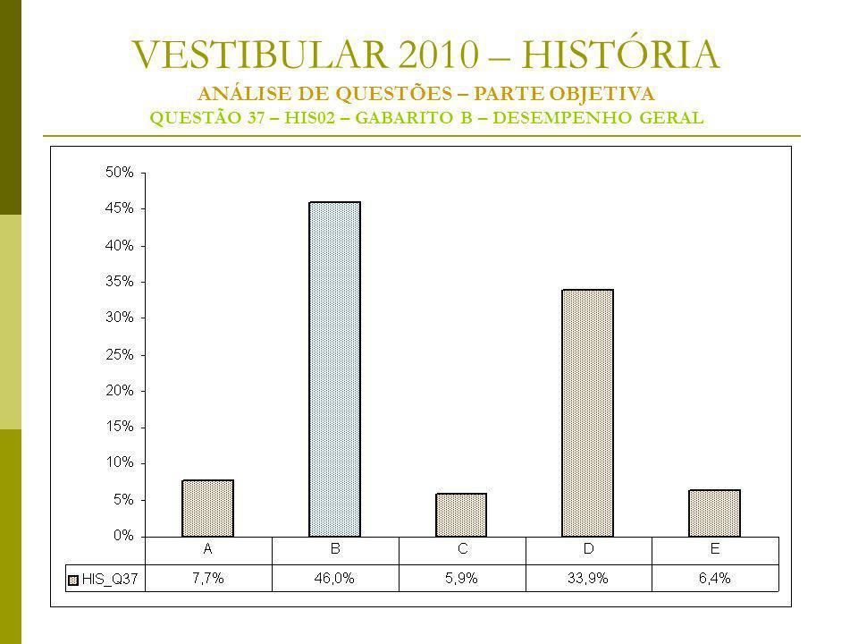 VESTIBULAR 2010 – HISTÓRIA ANÁLISE DE QUESTÕES – PARTE OBJETIVA QUESTÃO 37 – HIS02 – GABARITO B – DESEMPENHO GERAL
