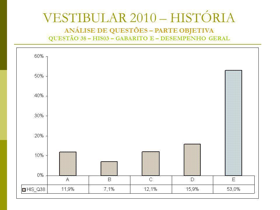 VESTIBULAR 2010 – HISTÓRIA ANÁLISE DE QUESTÕES – PARTE OBJETIVA QUESTÃO 38 – HIS03 – GABARITO E – DESEMPENHO GERAL