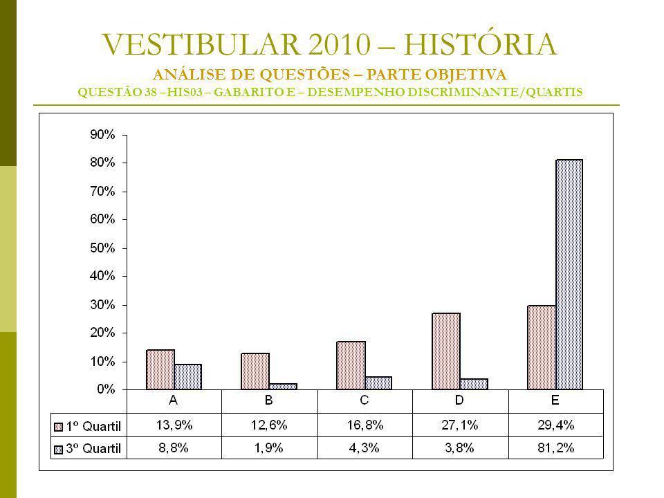 VESTIBULAR 2010 – HISTÓRIA ANÁLISE DE QUESTÕES – PARTE OBJETIVA QUESTÃO 38 –HIS03 – GABARITO E – DESEMPENHO DISCRIMINANTE/QUARTIS