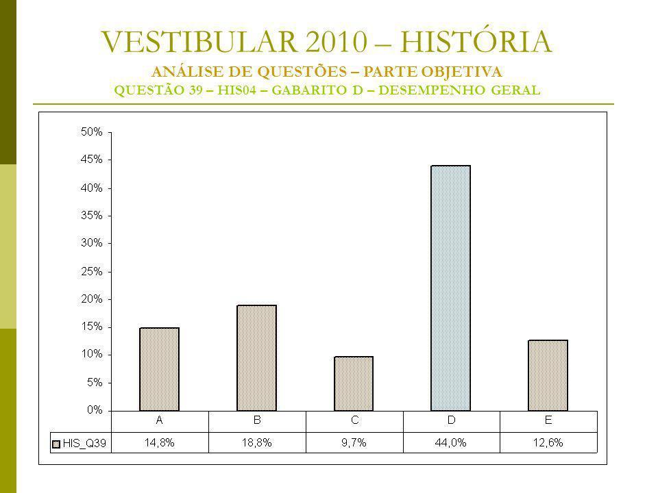 VESTIBULAR 2010 – HISTÓRIA ANÁLISE DE QUESTÕES – PARTE OBJETIVA QUESTÃO 39 – HIS04 – GABARITO D – DESEMPENHO GERAL