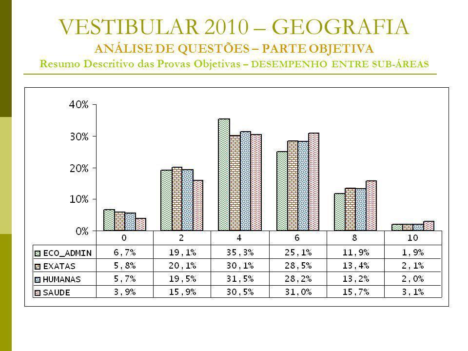 VESTIBULAR 2010 – GEOGRAFIA ANÁLISE DE QUESTÕES – PARTE OBJETIVA Resumo Descritivo das Provas Objetivas – DESEMPENHO ENTRE SUB-ÁREAS