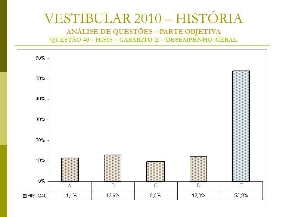 VESTIBULAR 2010 – HISTÓRIA ANÁLISE DE QUESTÕES – PARTE OBJETIVA QUESTÃO 40 – HIS05 – GABARITO E – DESEMPENHO GERAL