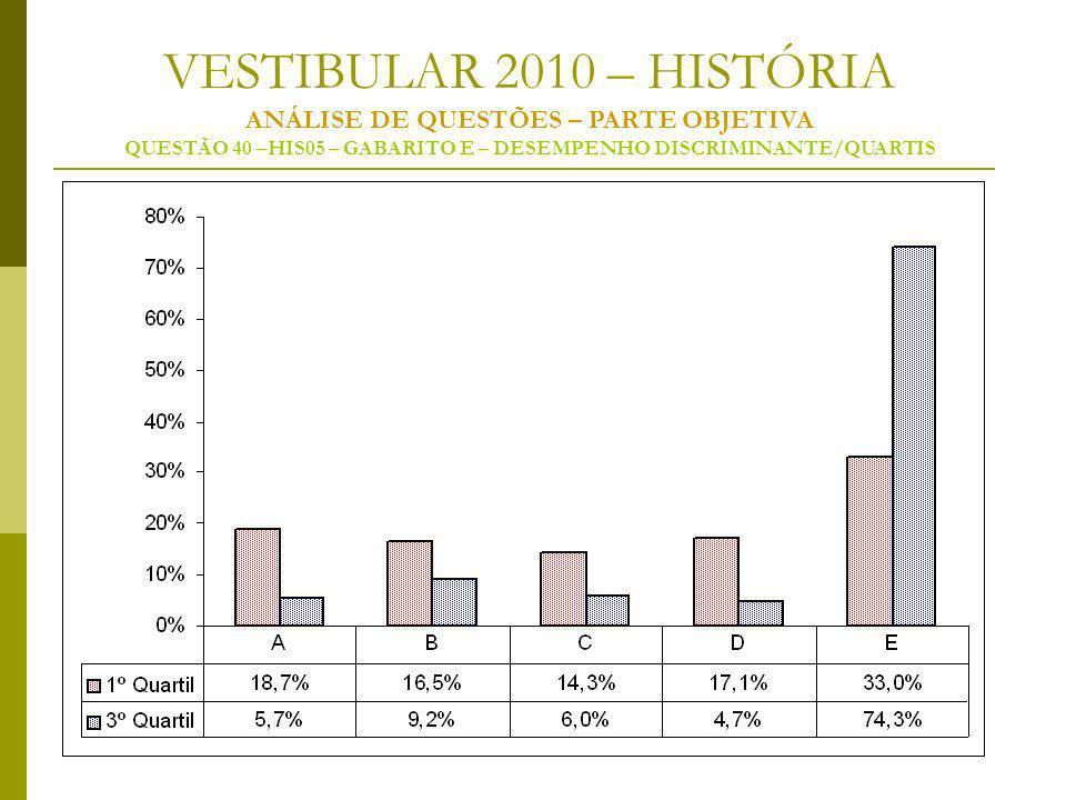 VESTIBULAR 2010 – HISTÓRIA ANÁLISE DE QUESTÕES – PARTE OBJETIVA QUESTÃO 40 –HIS05 – GABARITO E – DESEMPENHO DISCRIMINANTE/QUARTIS