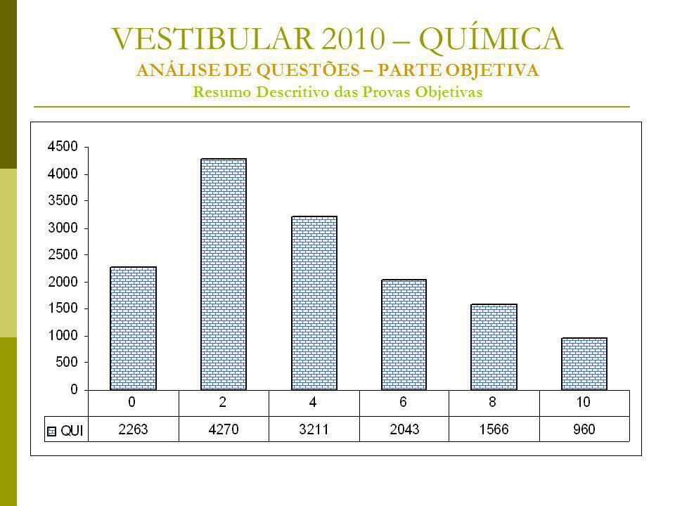 VESTIBULAR 2010 – QUÍMICA ANÁLISE DE QUESTÕES – PARTE OBJETIVA Resumo Descritivo das Provas Objetivas