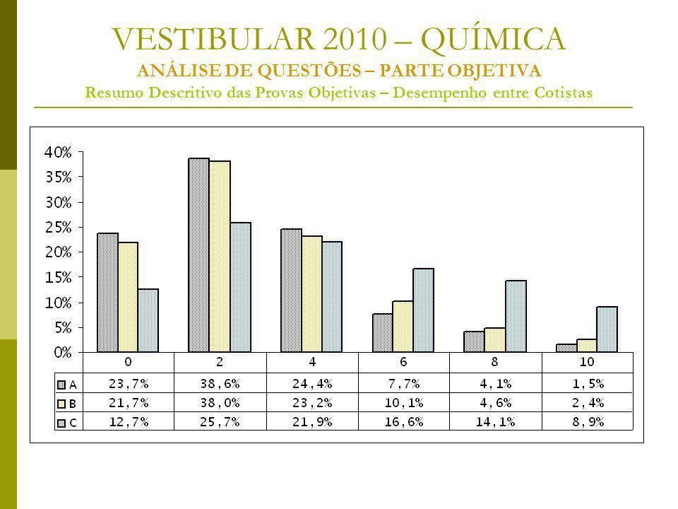 VESTIBULAR 2010 – QUÍMICA ANÁLISE DE QUESTÕES – PARTE OBJETIVA Resumo Descritivo das Provas Objetivas – Desempenho entre Cotistas