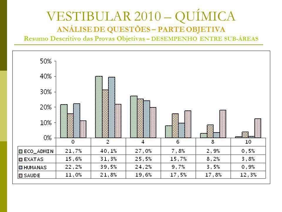 VESTIBULAR 2010 – QUÍMICA ANÁLISE DE QUESTÕES – PARTE OBJETIVA Resumo Descritivo das Provas Objetivas – DESEMPENHO ENTRE SUB-ÁREAS