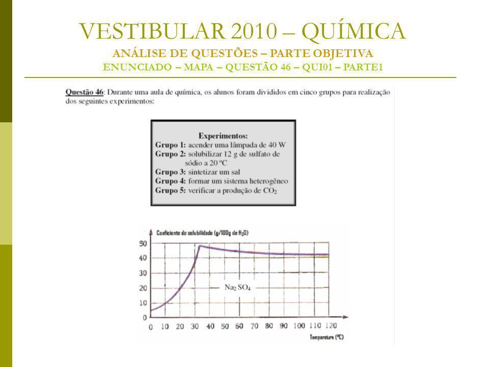 VESTIBULAR 2010 – QUÍMICA ANÁLISE DE QUESTÕES – PARTE OBJETIVA ENUNCIADO – MAPA – QUESTÃO 46 – QUI01 – PARTE1