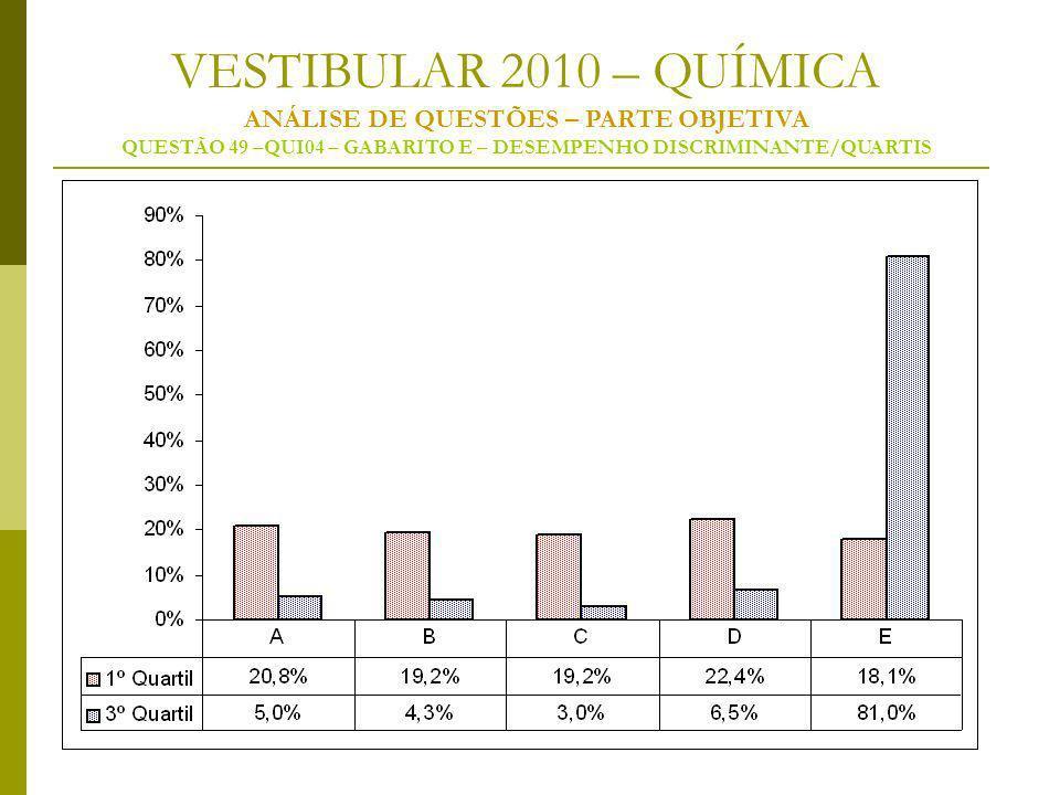 VESTIBULAR 2010 – QUÍMICA ANÁLISE DE QUESTÕES – PARTE OBJETIVA QUESTÃO 49 –QUI04 – GABARITO E – DESEMPENHO DISCRIMINANTE/QUARTIS