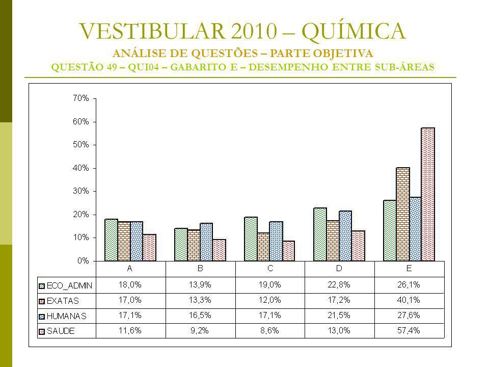 VESTIBULAR 2010 – QUÍMICA ANÁLISE DE QUESTÕES – PARTE OBJETIVA QUESTÃO 49 – QUI04 – GABARITO E – DESEMPENHO ENTRE SUB-ÁREAS