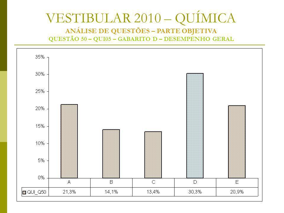 VESTIBULAR 2010 – QUÍMICA ANÁLISE DE QUESTÕES – PARTE OBJETIVA QUESTÃO 50 – QUI05 – GABARITO D – DESEMPENHO GERAL