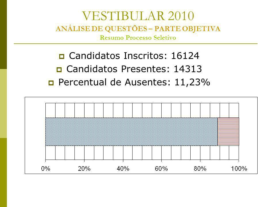 VESTIBULAR 2010 ANÁLISE DE QUESTÕES – PARTE OBJETIVA Resumo Processo Seletivo Candidatos Inscritos: 16124 Candidatos Presentes: 14313 Percentual de Ausentes: 11,23%