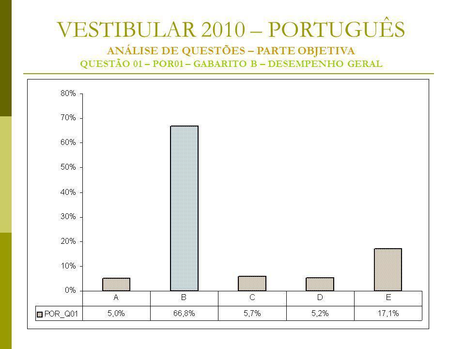 VESTIBULAR 2010 – PORTUGUÊS ANÁLISE DE QUESTÕES – PARTE OBJETIVA QUESTÃO 01 – POR01 – GABARITO B – DESEMPENHO GERAL