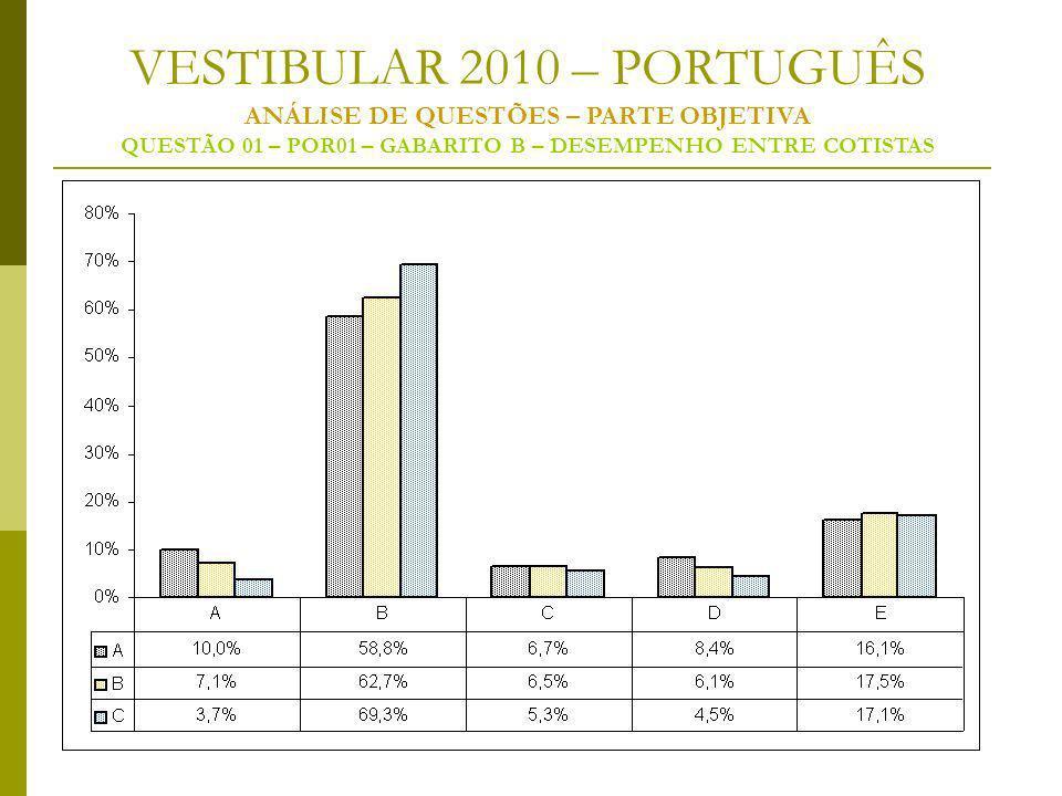 VESTIBULAR 2010 – PORTUGUÊS ANÁLISE DE QUESTÕES – PARTE OBJETIVA QUESTÃO 01 – POR01 – GABARITO B – DESEMPENHO ENTRE COTISTAS